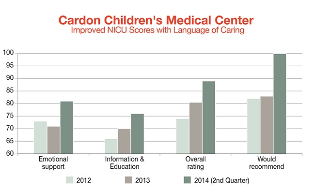 Cardon-Childrens-Medical-Center.-NICUjpg