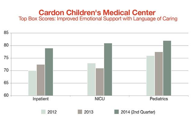 cardon-children's-medical-center-improved-emotional-supportjpg