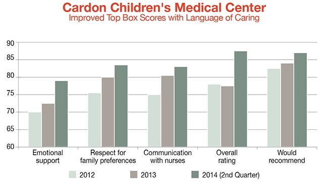 cardon-childrens-medical-center-top-box-scores