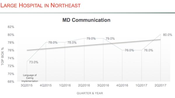 MD Communication Chart