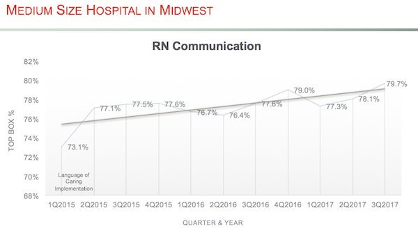 RN Communication Chart