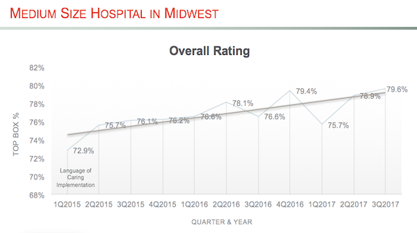 Medium Size Hospital in Midwest